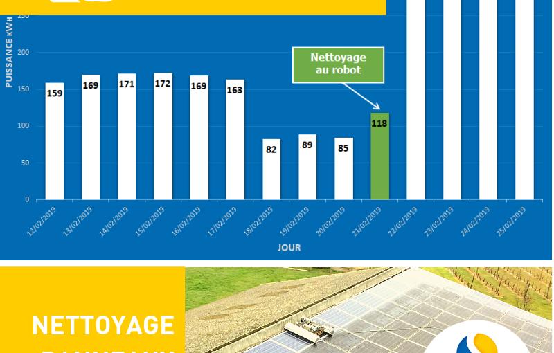 EN CHIFFRES : L'impact du nettoyage des panneaux photovoltaïques sur le rendement d'une installation solaire.