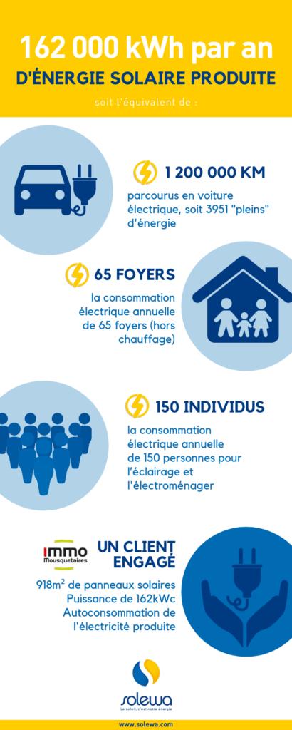 Production d'énergie renouvelable